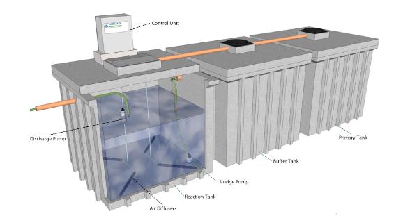 Một mô hình bồn xử lý nước thải công nghiệp composite hình khối chữ nhật