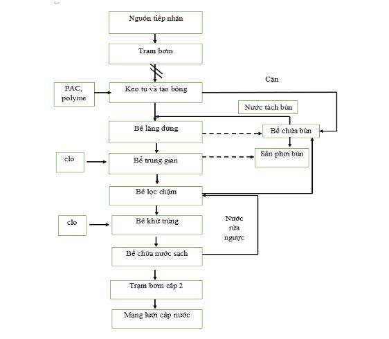 Sơ đồ hệ thống xử lý nước cấp từ nguồn nước ngầm