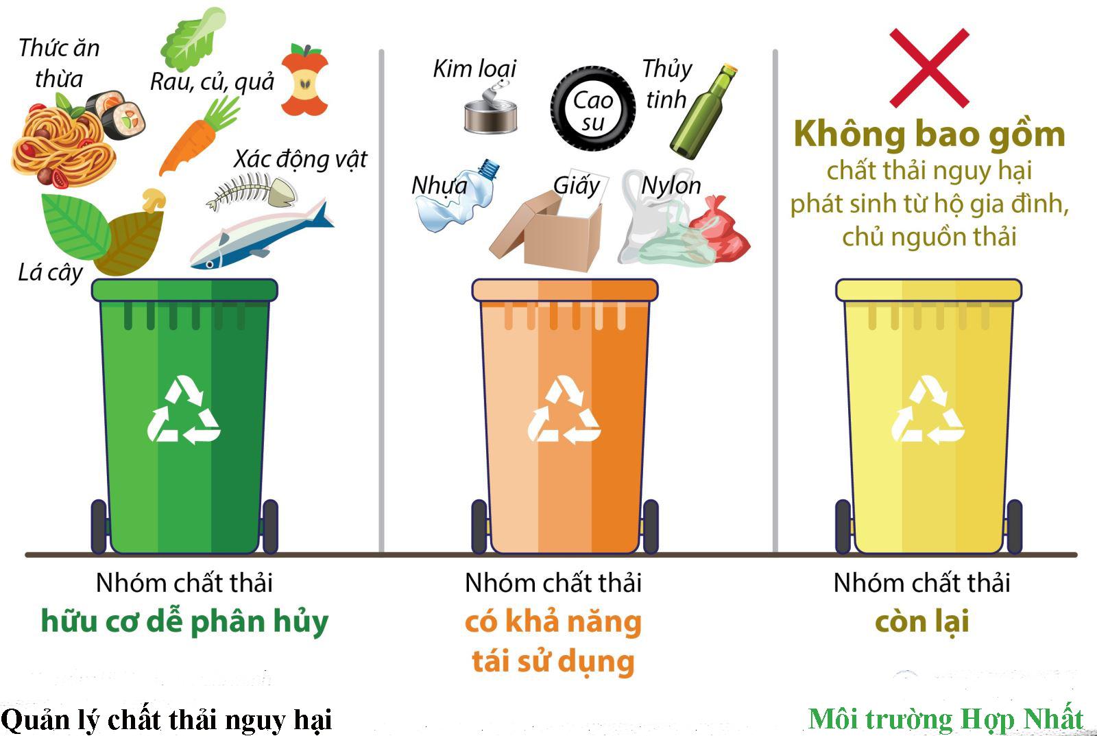 Mô hình quản lý chất thải được thu nhỏ