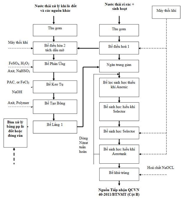 Sơ đồ tiêu chuẩn xử lý nước thải công nghiệp loại A và B